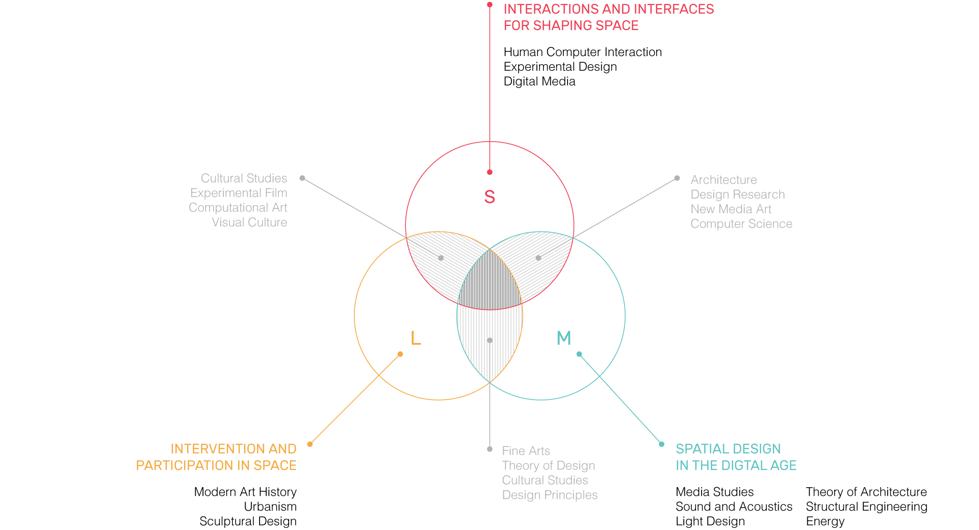 Shaping Space: Converging Art | Science | Technology Research Program